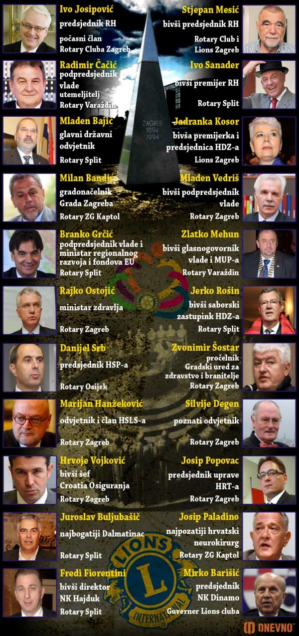 Rotary klub Hrvatska