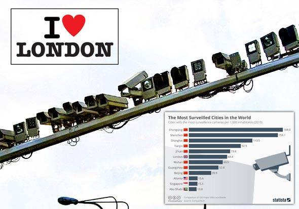 ISTRAŽIVANJE: JEDINO MJESTO NA ZEMLJI KOJE IMA VIŠE KAMERA NEGO LONDON JE KOMUNISTIČKA KINA